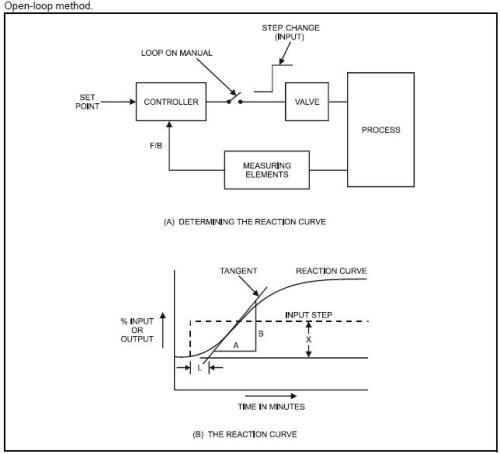 manual tuning of pid controller