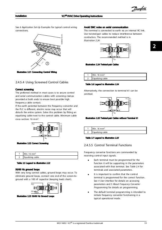 danfoss vlt hvac drive manual