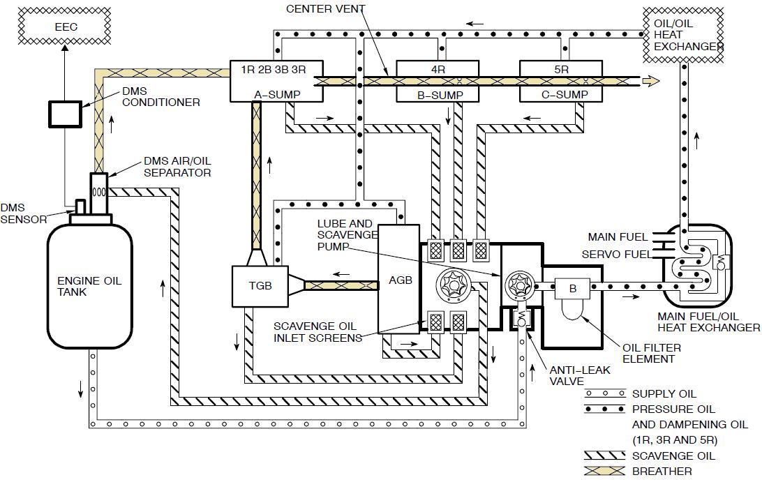 cfm56 7b engine manual pdf